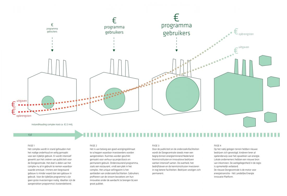 jadearchitecten-transformatie-Dongecentrale-15