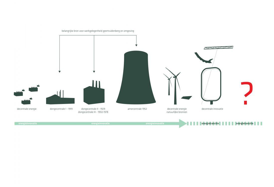 jadearchitecten-transformatie-Dongecentrale-7